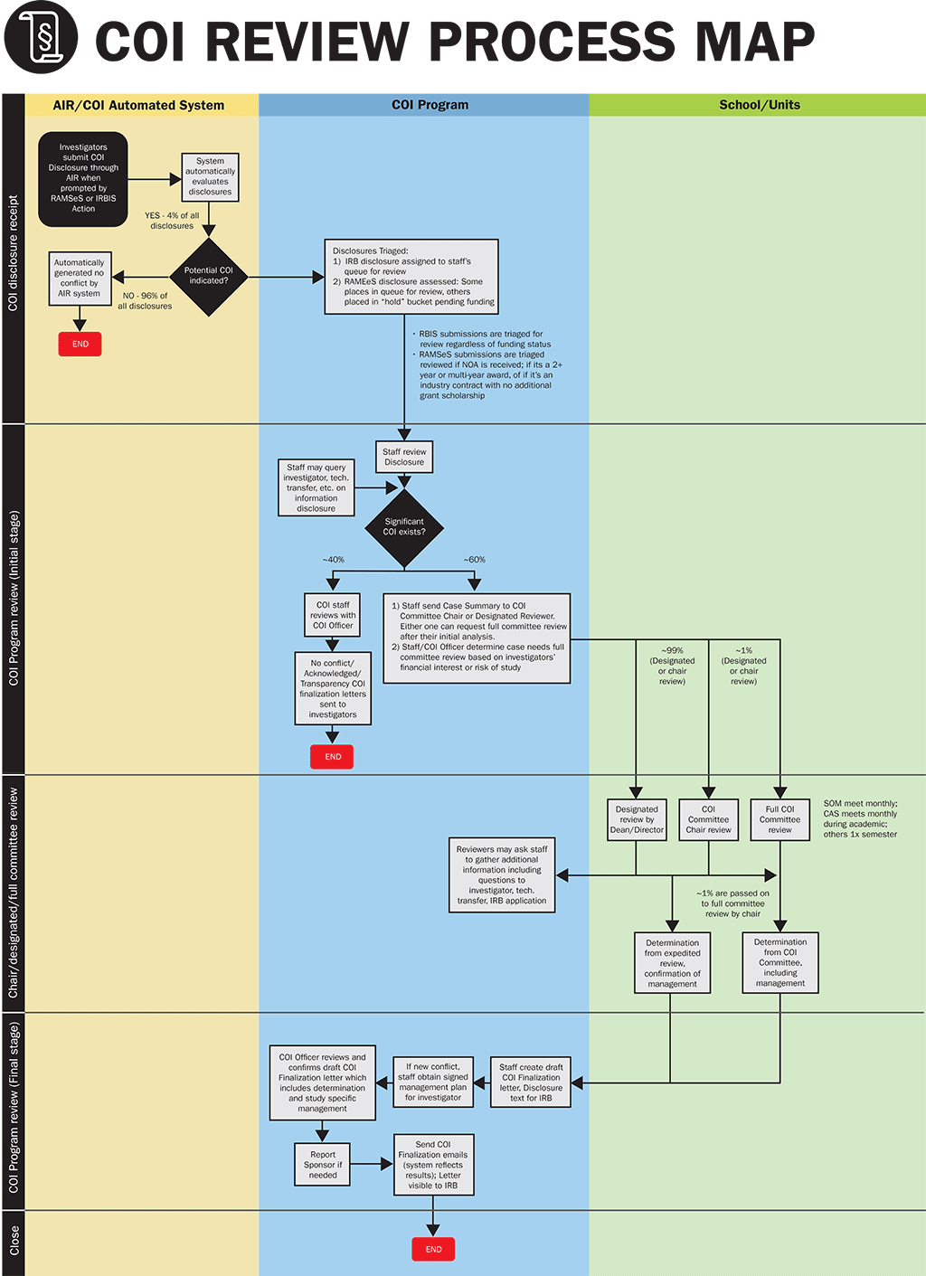 COI Review Process Map Image
