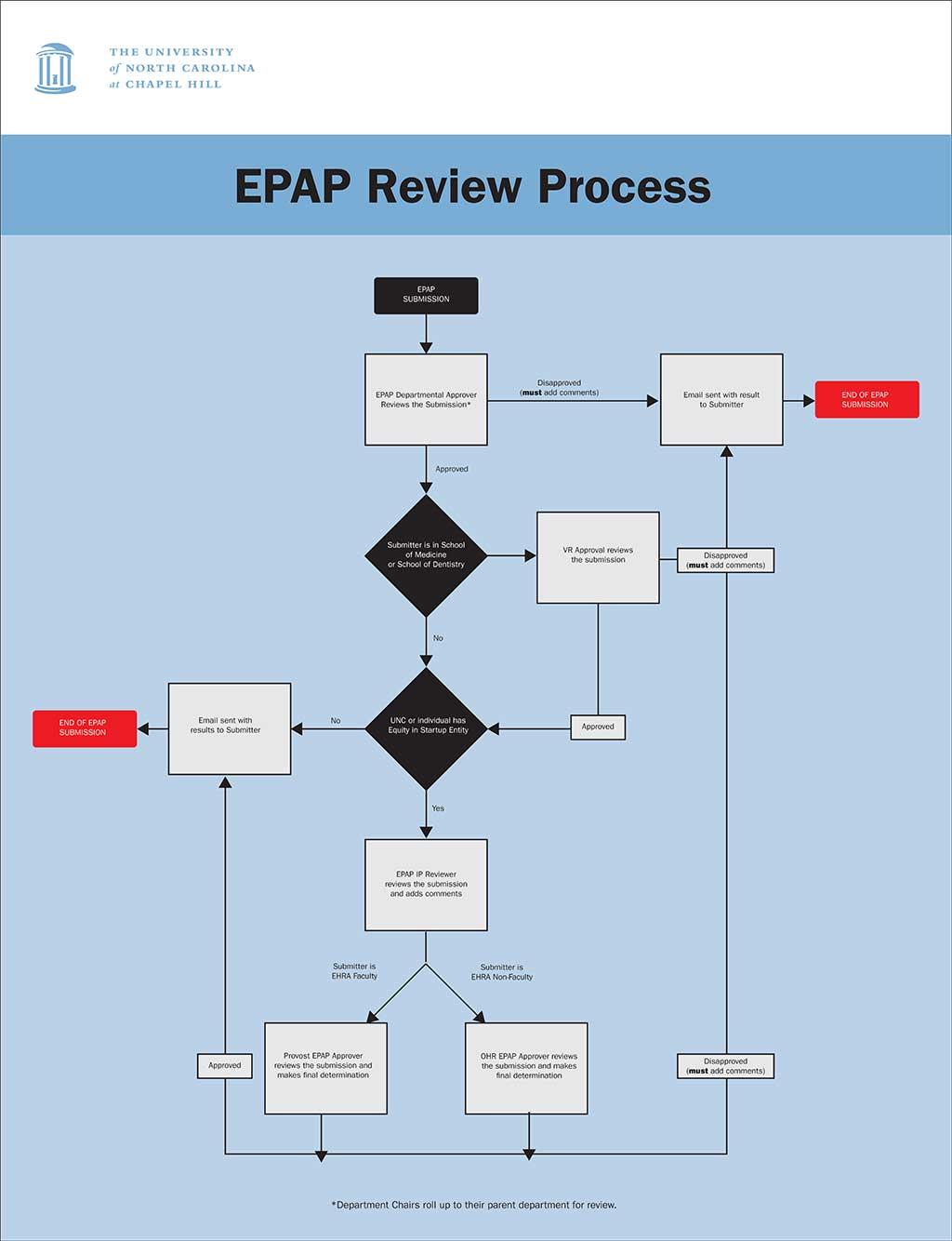 EPAP Review Process
