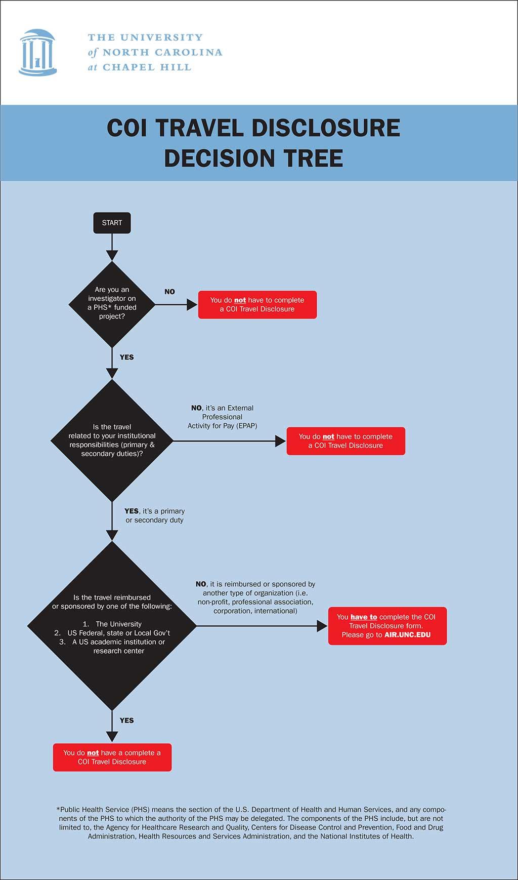 Travel Disclosure Decision Tree